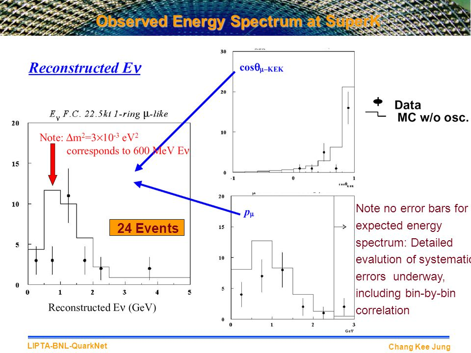Chang Kee Jung LIPTA-BNL-QuarkNet Observed Energy Spectrum at SuperK 24 Events Note no error bars for expected energy spectrum: Detailed evalution of systematic errors underway, including bin-by-bin correlation