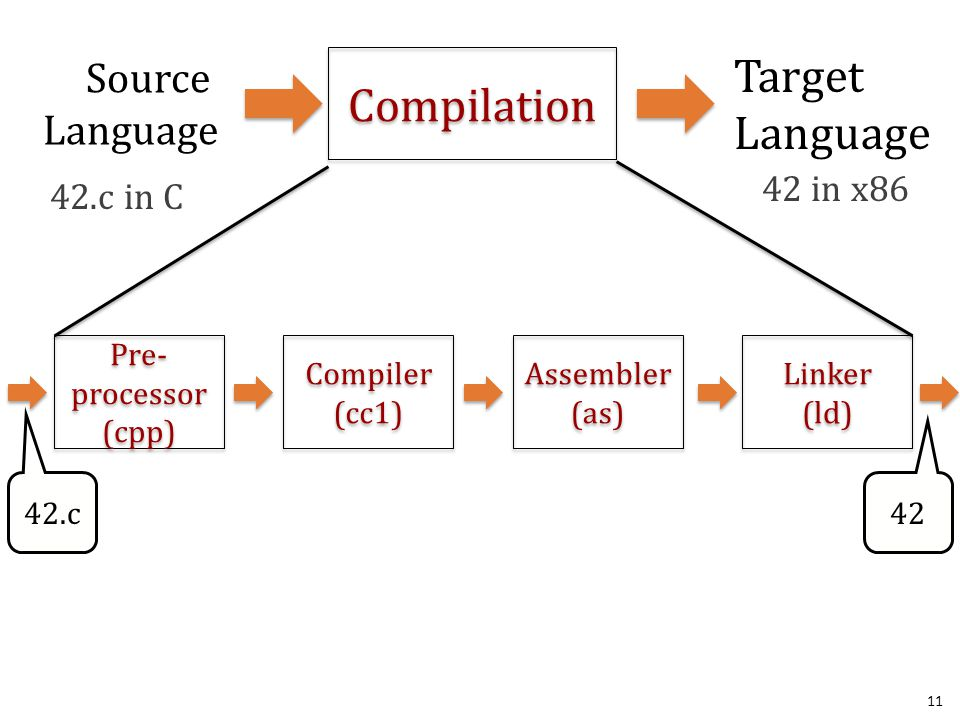 11 Compilation Source Language Target Language 42.c in C 42 in x86 42.c Pre- processor (cpp) Linker (ld) 42 Compiler (cc1) Assembler (as)