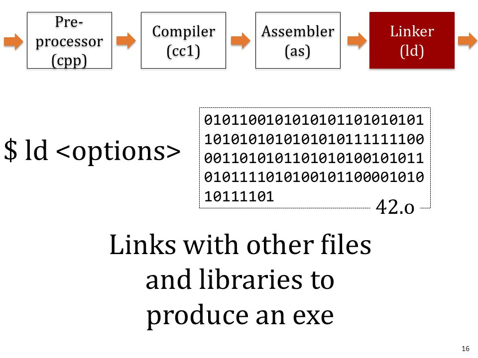 16 Pre- processor (cpp) Linker (ld) Compiler (cc1) Assembler (as) Links with other files and libraries to produce an exe $ ld 0101100101010101101010101 1010101010101010111111100 0011010101101010100101011 0101111010100101100001010 10111101 42.o