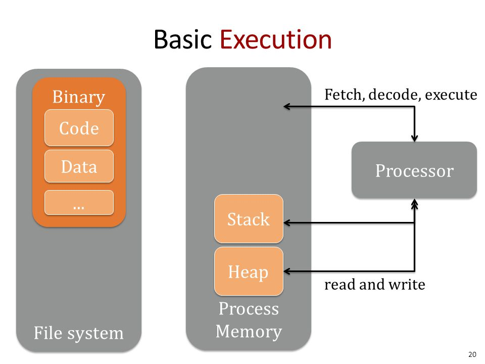 Process Memory File system Basic Execution 20 Binary Code Data... Stack Heap Processor Fetch, decode, execute read and write