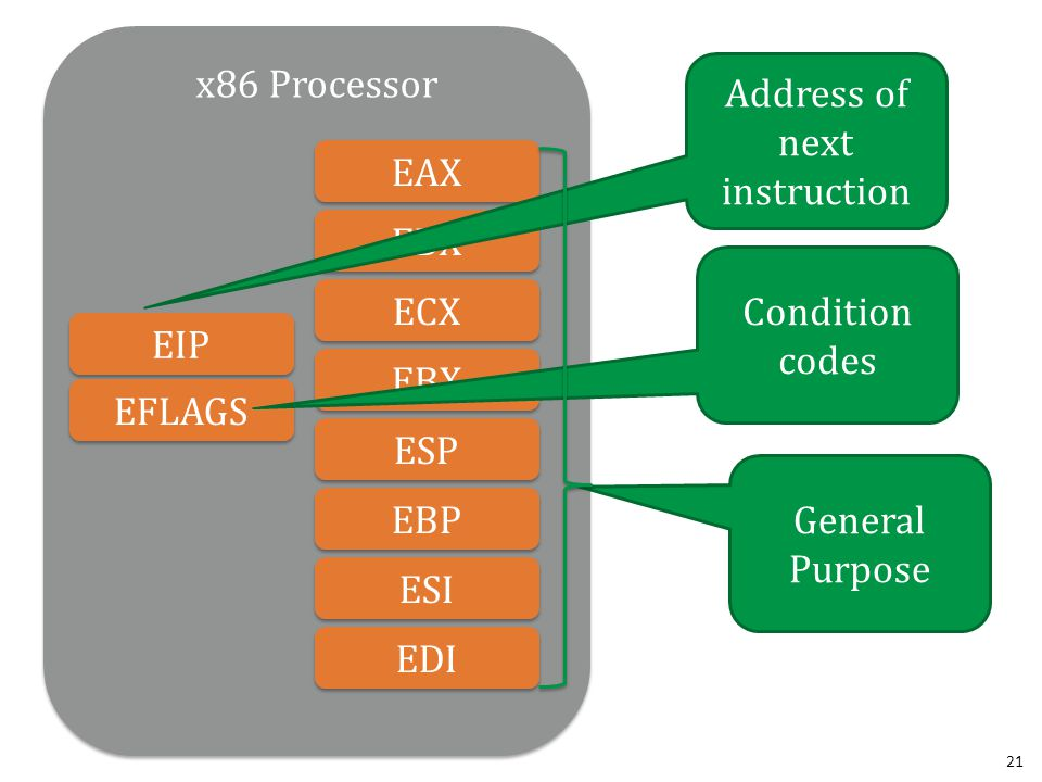 21 x86 Processor EAX EDX ECX EBX ESP EBP EDI ESI EIP EFLAGS Address of next instruction Condition codes General Purpose