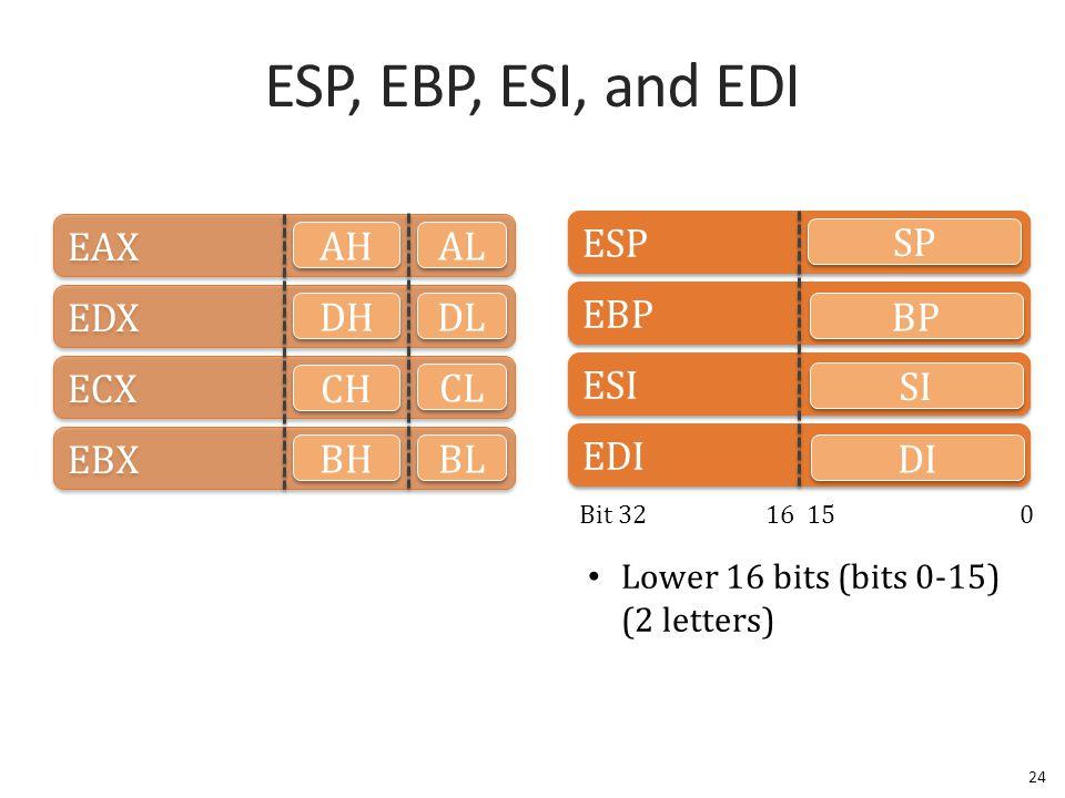 ESP, EBP, ESI, and EDI 24 EAX EDX ECX EBX AL AH DH DL CL CH BH BL ESP EBP ESI EDI SP Bit 32 16 15 0 BP SI DI Lower 16 bits (bits 0-15) (2 letters)
