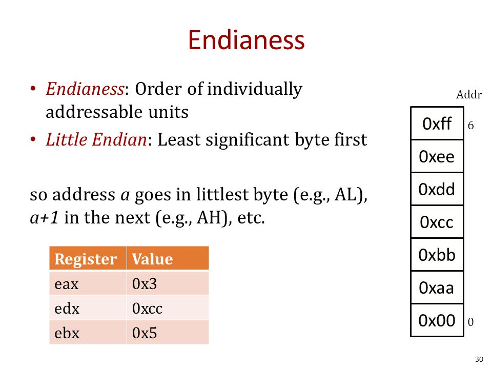 Endianess Endianess: Order of individually addressable units Little Endian: Least significant byte first so address a goes in littlest byte (e.g., AL), a+1 in the next (e.g., AH), etc.