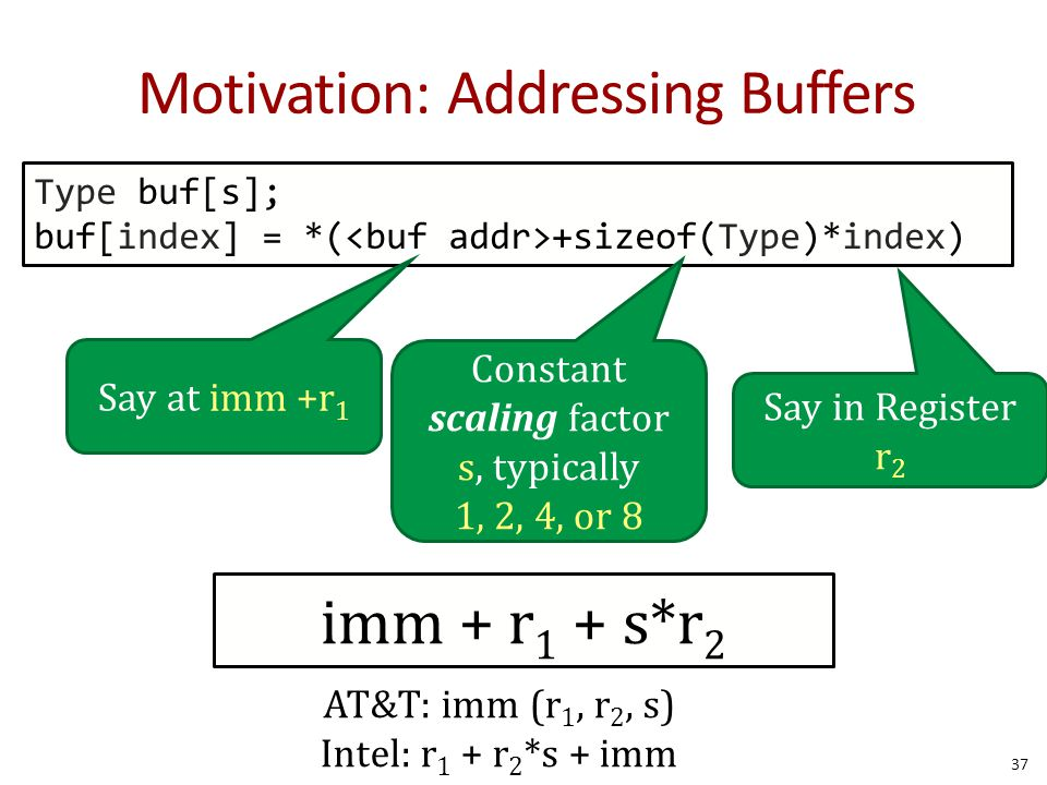 37 Motivation: Addressing Buffers Type buf[s]; buf[index] = *( +sizeof(Type)*index) Say at imm +r 1 Say in Register r 2 Constant scaling factor s, typically 1, 2, 4, or 8 imm + r 1 + s*r 2 AT&T: imm (r 1, r 2, s) Intel: r 1 + r 2 *s + imm