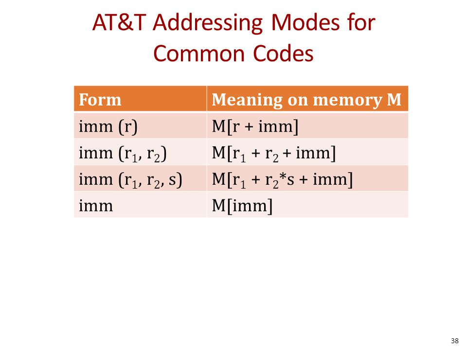 AT&T Addressing Modes for Common Codes 38 FormMeaning on memory M imm (r)M[r + imm] imm (r 1, r 2 )M[r 1 + r 2 + imm] imm (r 1, r 2, s)M[r 1 + r 2 *s