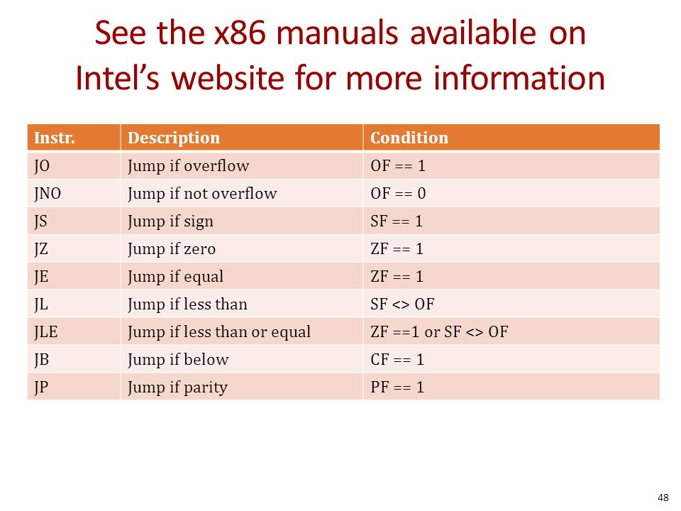 See the x86 manuals available on Intel's website for more information Instr.DescriptionCondition JOJump if overflowOF == 1 JNOJump if not overflowOF == 0 JSJump if signSF == 1 JZJump if zeroZF == 1 JEJump if equalZF == 1 JLJump if less thanSF <> OF JLEJump if less than or equalZF ==1 or SF <> OF JBJump if belowCF == 1 JPJump if parityPF == 1 48