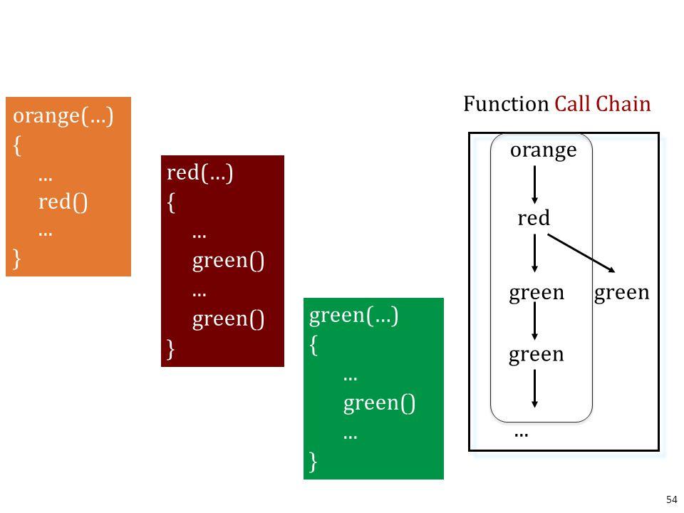 54 orange red green Function Call Chain green...green orange(…) {...