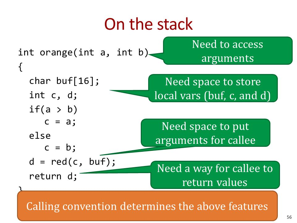 On the stack int orange(int a, int b) { char buf[16]; int c, d; if(a > b) c = a; else c = b; d = red(c, buf); return d; } Need to access arguments Need space to store local vars (buf, c, and d) Need space to put arguments for callee Need a way for callee to return values Calling convention determines the above features 56