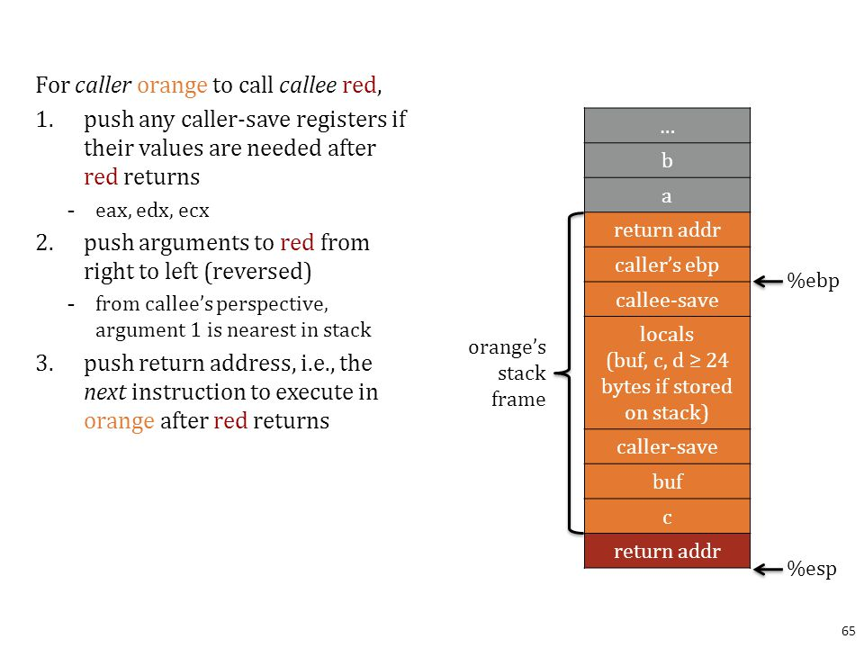 For caller orange to call callee red, 1.push any caller-save registers if their values are needed after red returns - eax, edx, ecx 2.push arguments to red from right to left (reversed) - from callee's perspective, argument 1 is nearest in stack 3.push return address, i.e., the next instruction to execute in orange after red returns 65 … b a return addr caller's ebp callee-save locals (buf, c, d ≥ 24 bytes if stored on stack) caller-save buf c return addr %ebp %esp orange's stack frame