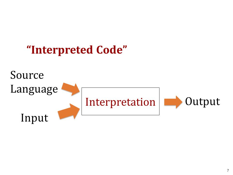 7 Interpretation Source Language Input Output Interpreted Code