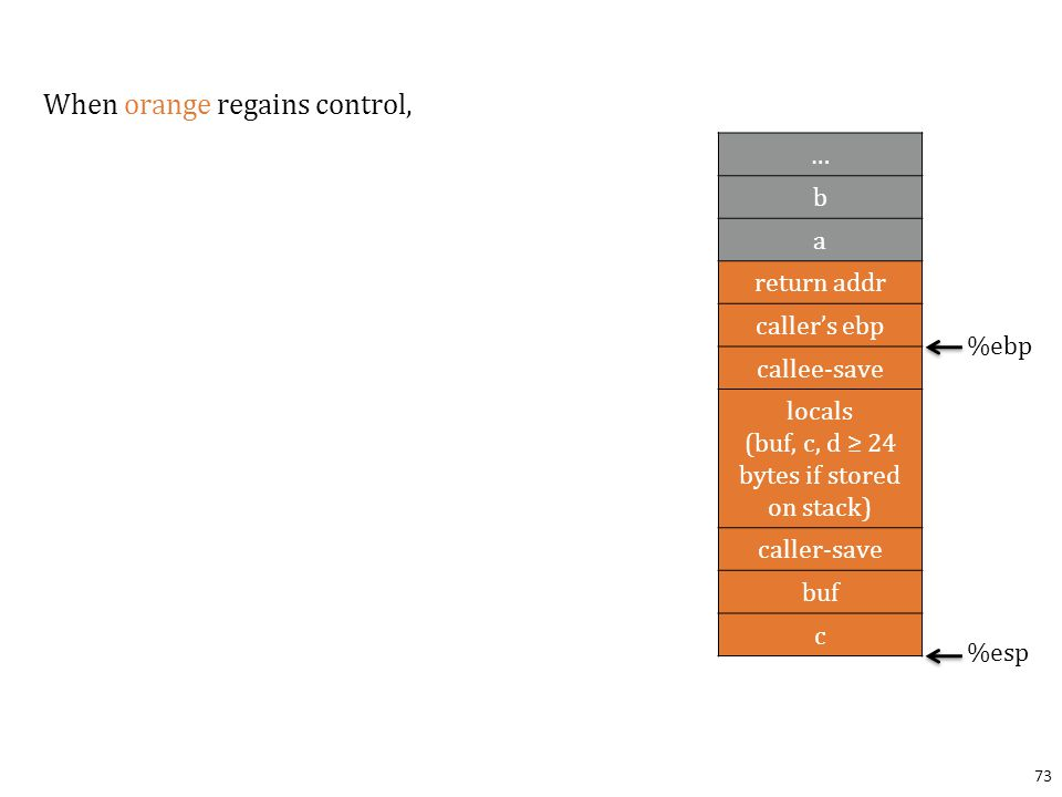 When orange regains control, 73 … b a return addr caller's ebp callee-save locals (buf, c, d ≥ 24 bytes if stored on stack) caller-save buf c %ebp %esp