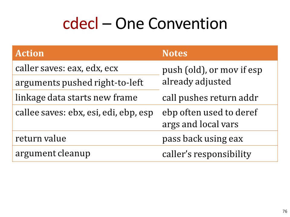 cdecl – One Convention 76 ActionNotes caller saves: eax, edx, ecx push (old), or mov if esp already adjusted arguments pushed right-to-left linkage data starts new frame call pushes return addr callee saves: ebx, esi, edi, ebp, esp ebp often used to deref args and local vars return value pass back using eax argument cleanup caller's responsibility