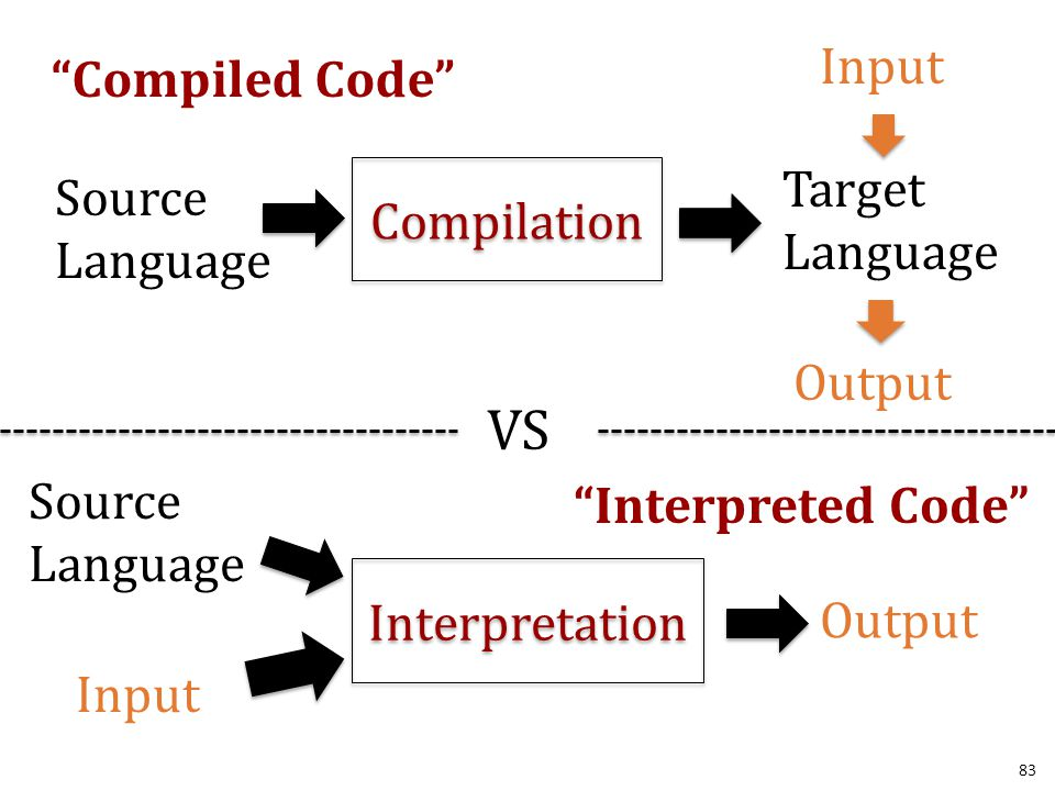 83 Compilation Source Language Target Language Input Output Compiled Code VS Interpretation Source Language Input Output Interpreted Code