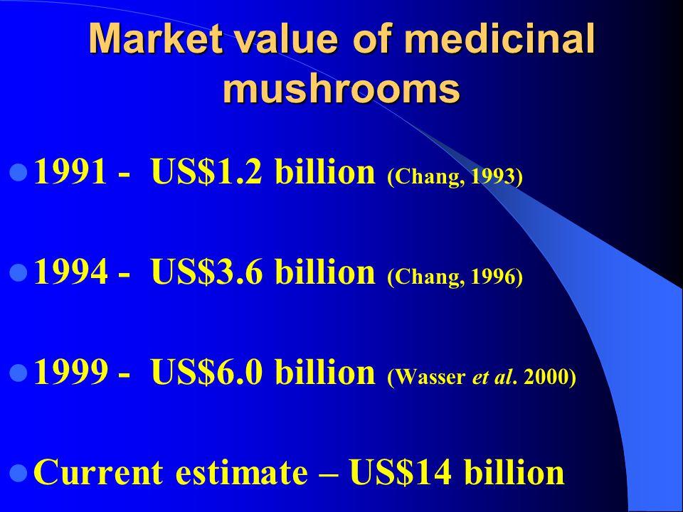 Market value of medicinal mushrooms 1991 - US$1.2 billion (Chang, 1993) 1994 - US$3.6 billion (Chang, 1996) 1999 - US$6.0 billion (Wasser et al.