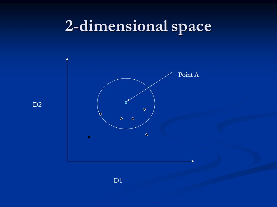 2-dimensional space D1 D2 Point A