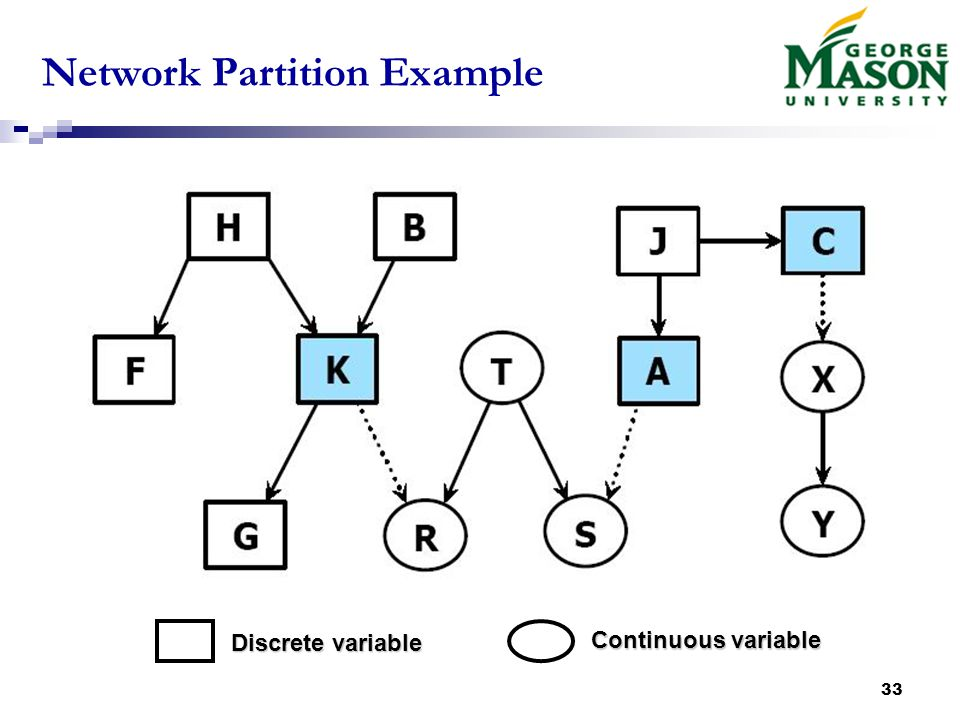 33 Network Partition Example Discrete variable Continuous variable