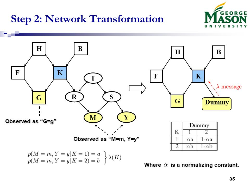 35 Step 2: Network Transformation T H FK B G RS M Y Observed as G=g Observed as M=m, Y=y Dummy HFKBG Where is a normalizing constant.