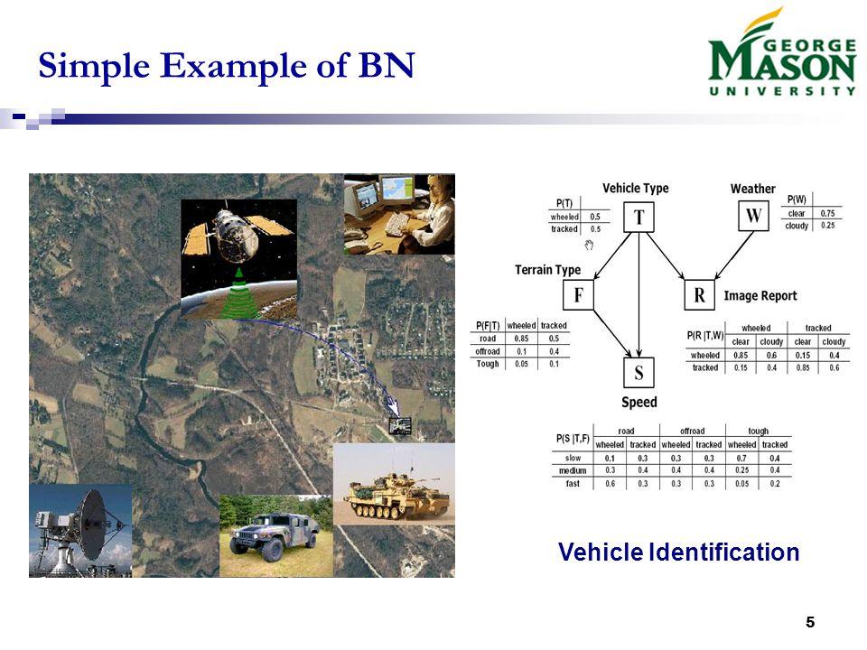 16 CLG Example General hybrid modelCLG model