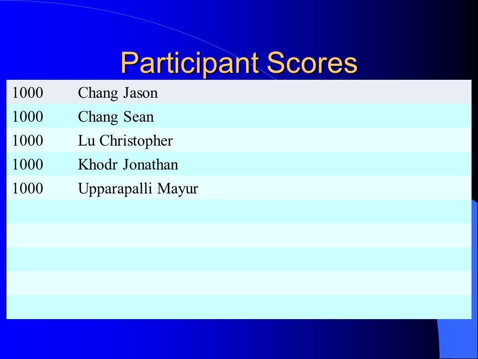 Participant Scores 1000Chang Jason 1000Chang Sean 1000Lu Christopher 1000Khodr Jonathan 1000Upparapalli Mayur
