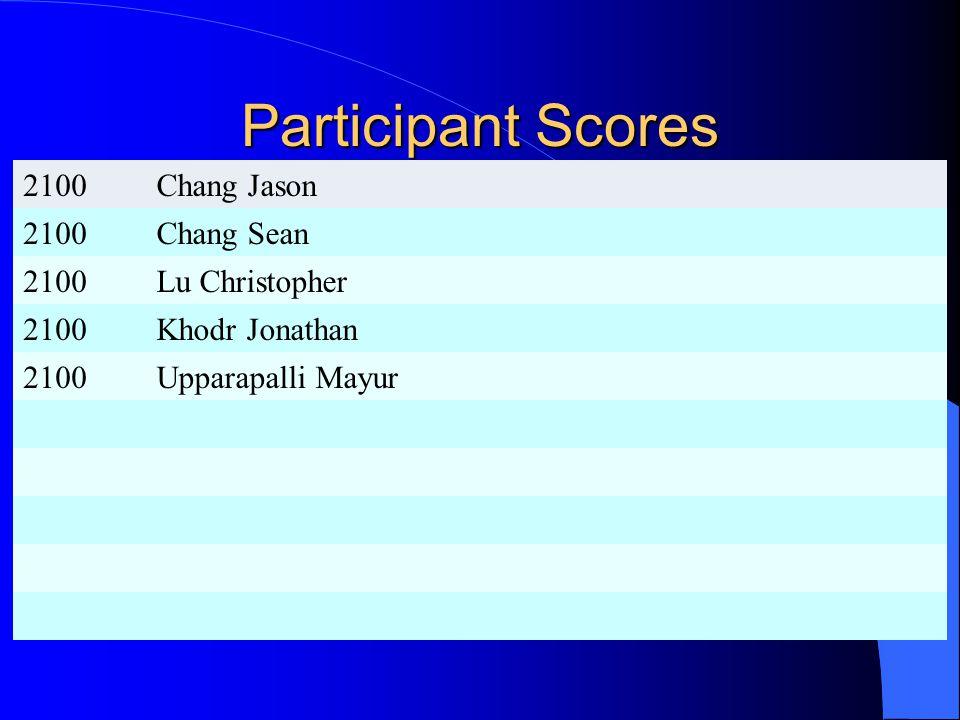 Participant Scores 2100Chang Jason 2100Chang Sean 2100Lu Christopher 2100Khodr Jonathan 2100Upparapalli Mayur