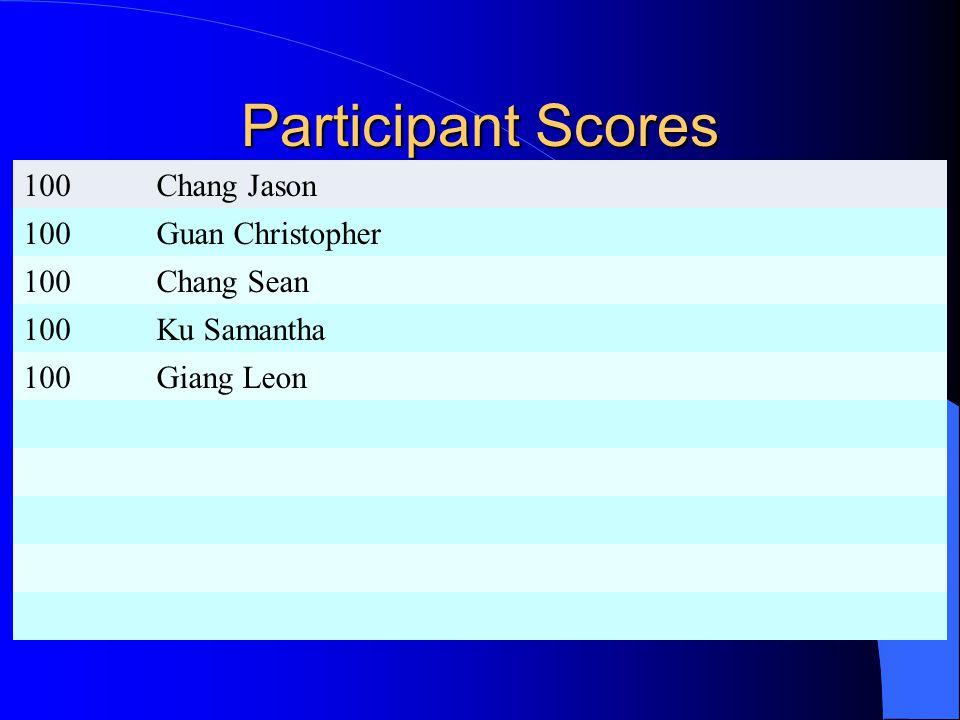Participant Scores 100Chang Jason 100Guan Christopher 100Chang Sean 100Ku Samantha 100Giang Leon