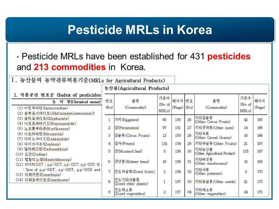 Application Form in Korea Food Code