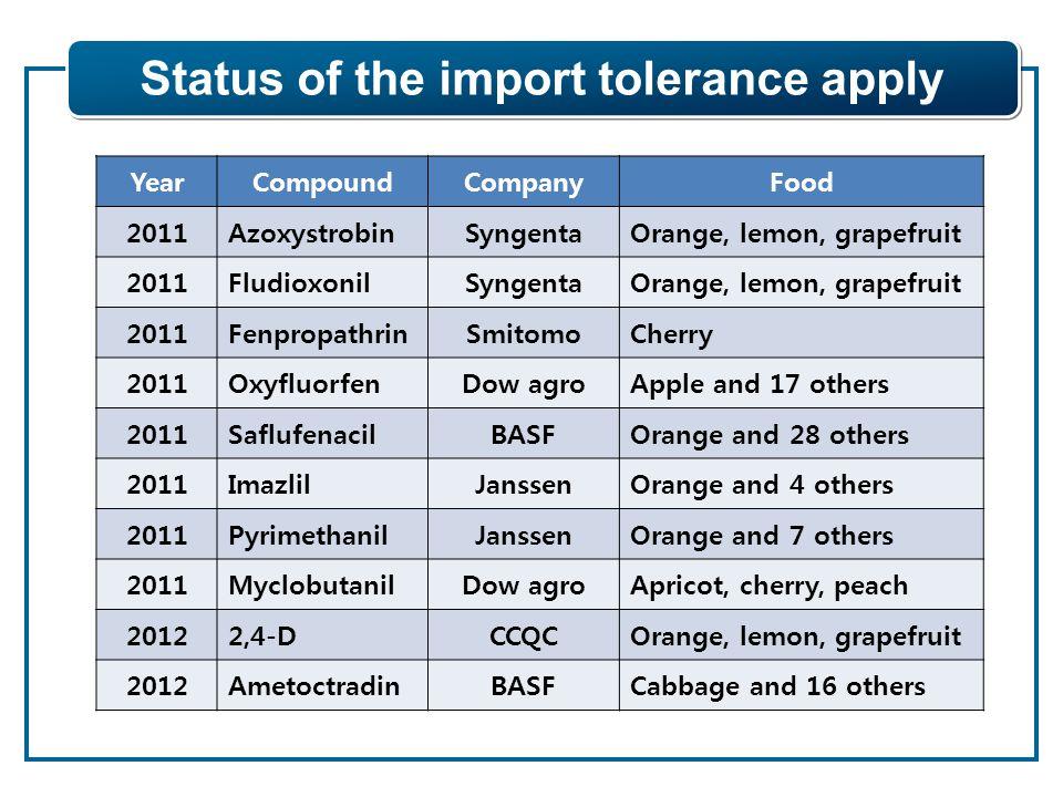 Status of the import tolerance apply YearCompoundCompanyFood 2011AzoxystrobinSyngentaOrange, lemon, grapefruit 2011FludioxonilSyngentaOrange, lemon, grapefruit 2011FenpropathrinSmitomoCherry 2011OxyfluorfenDow agroApple and 17 others 2011SaflufenacilBASFOrange and 28 others 2011ImazlilJanssenOrange and 4 others 2011PyrimethanilJanssenOrange and 7 others 2011MyclobutanilDow agroApricot, cherry, peach 20122,4-DCCQCOrange, lemon, grapefruit 2012AmetoctradinBASFCabbage and 16 others