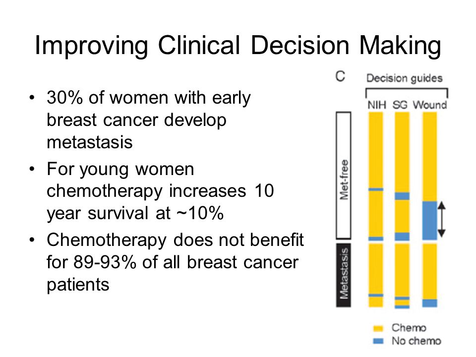 Improving Clinical Decision Making 30% of women with early breast cancer develop metastasis For young women chemotherapy increases 10 year survival at