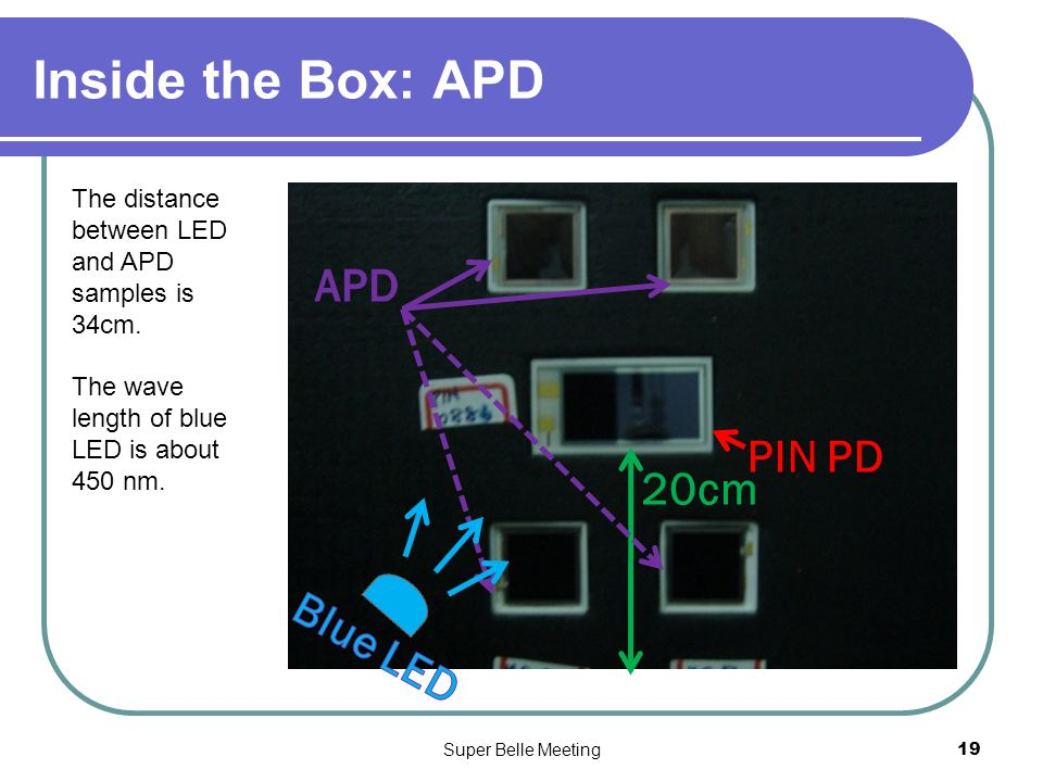Super Belle Meeting19 Inside the Box: APD 20cm PIN PD The distance between LED and APD samples is 34cm.