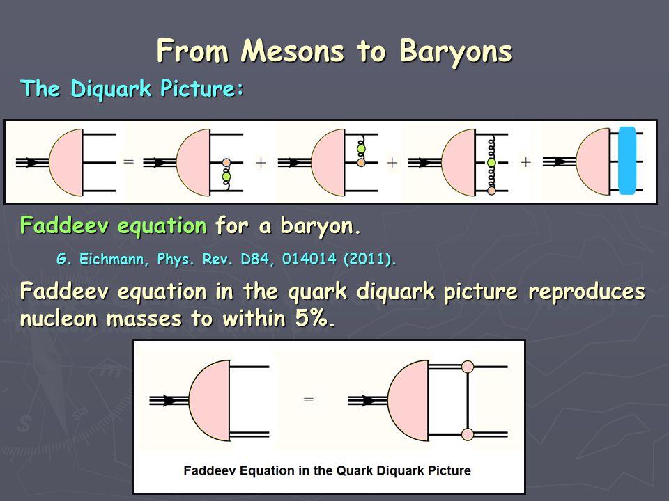 Faddeev equation for a baryon. Faddeev equation for a baryon.