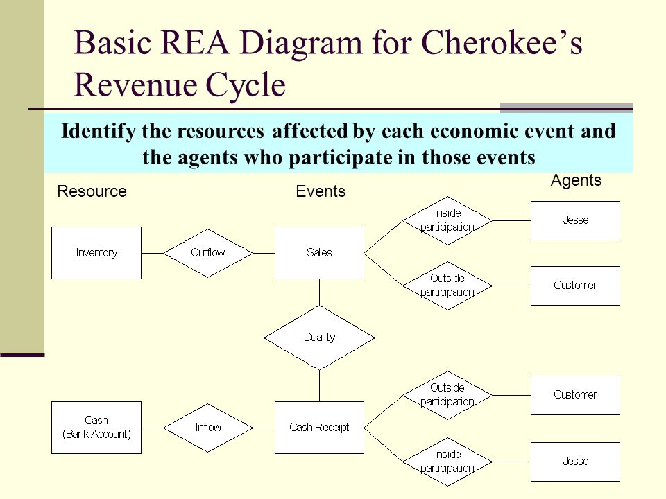 Basic REA Diagram for Cherokee's Revenue Cycle ResourceEvents Agents Identify the resources affected by each economic event and the agents who partici