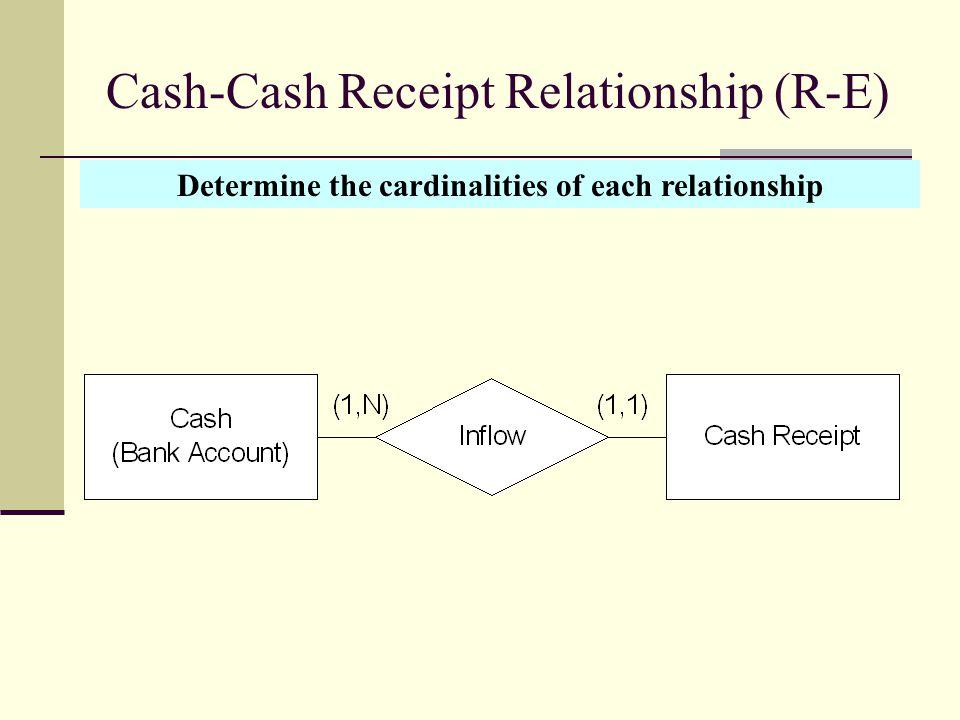 Cash-Cash Receipt Relationship (R-E) Determine the cardinalities of each relationship