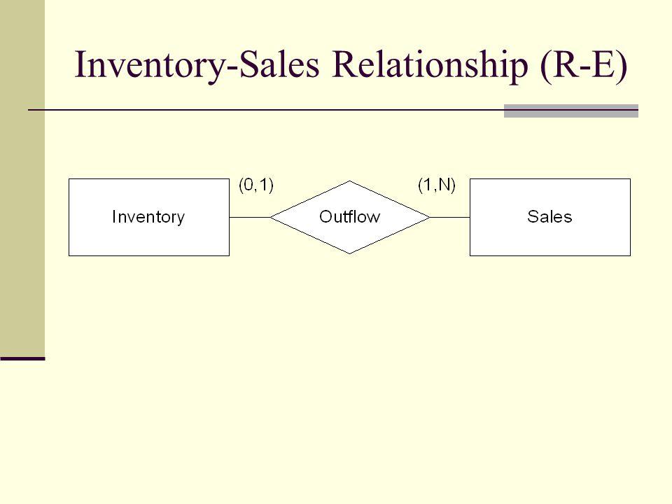Inventory-Sales Relationship (R-E)