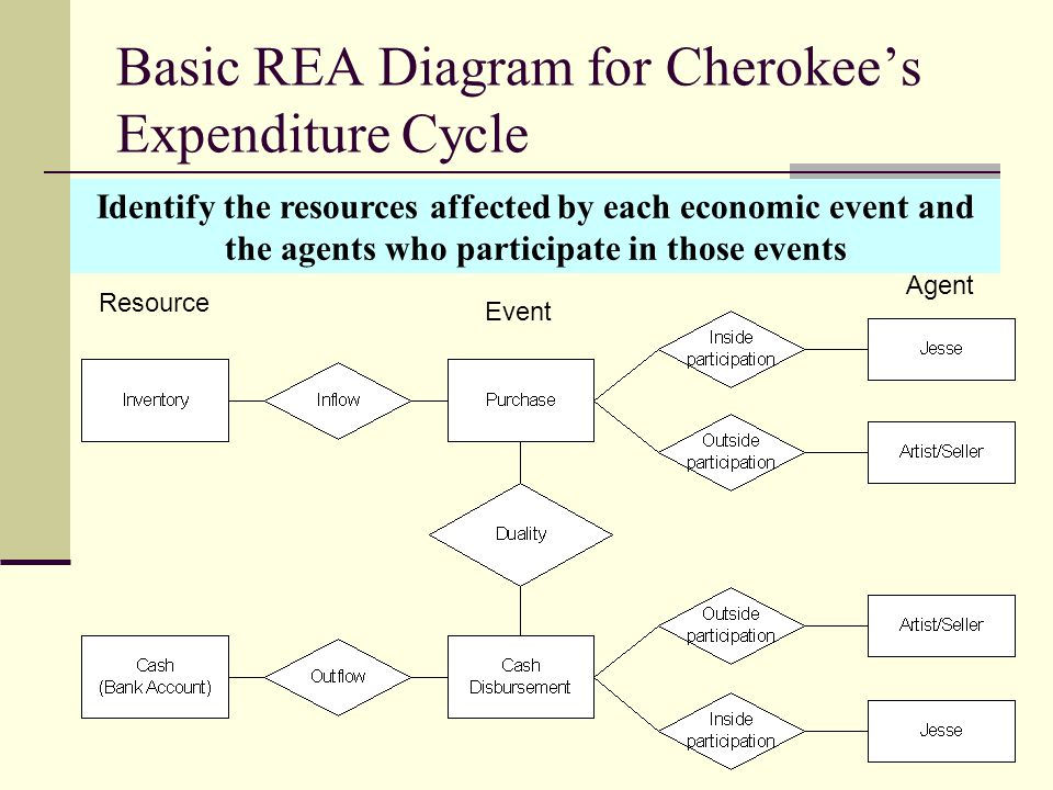 Basic REA Diagram for Cherokee's Expenditure Cycle Resource Event Agent Identify the resources affected by each economic event and the agents who part