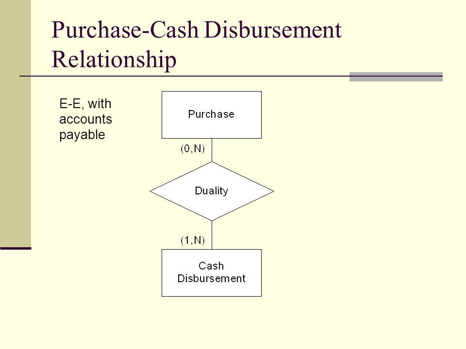 Purchase-Cash Disbursement Relationship E-E, with accounts payable
