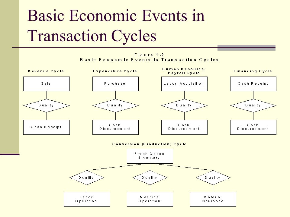 Basic Economic Events in Transaction Cycles