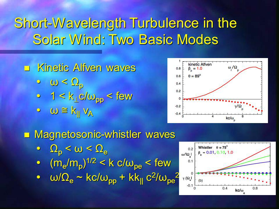 Short-Wavelength Turbulence in the Solar Wind: Two Basic Modes n Kinetic Alfven waves  ω < Ω p  1 < k  c/ω pp < few  ω ≅ k || v A n Magnetosonic-whistler waves  Ω p < ω < Ω e  (m e /m p ) 1/2 < k c/ω pe < few  ω/Ω e ~ kc/ω pp + kk || c 2 /ω pe 2