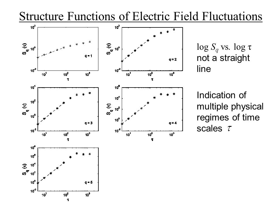 Structure Functions of Electric Field Fluctuations Indication of multiple physical regimes of time scales log S q vs.