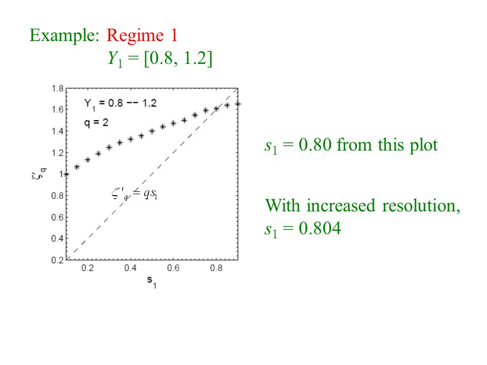 Example: Regime 1 Y 1 = [0.8, 1.2] s 1 = 0.80 from this plot With increased resolution, s 1 = 0.804