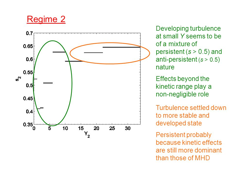 Regime 2 Developing turbulence at small Y seems to be of a mixture of persistent (s > 0.5) and anti-persistent (s > 0.5 ) nature Effects beyond the kinetic range play a non-negligible role Turbulence settled down to more stable and developed state Persistent probably because kinetic effects are still more dominant than those of MHD