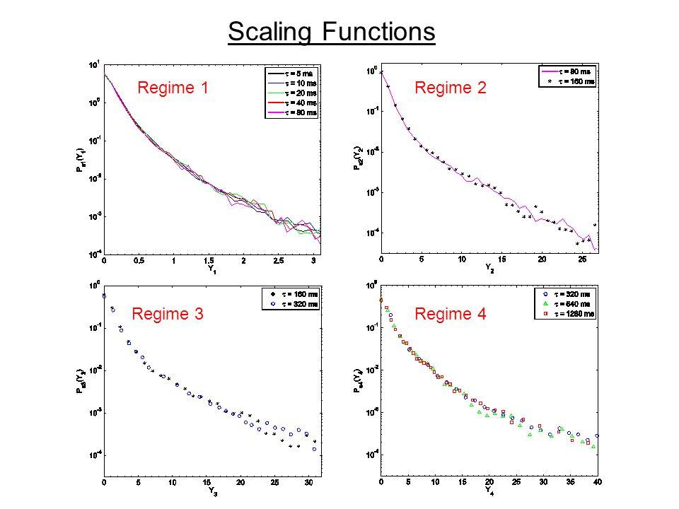 Scaling Functions Regime 1Regime 2 Regime 3Regime 4
