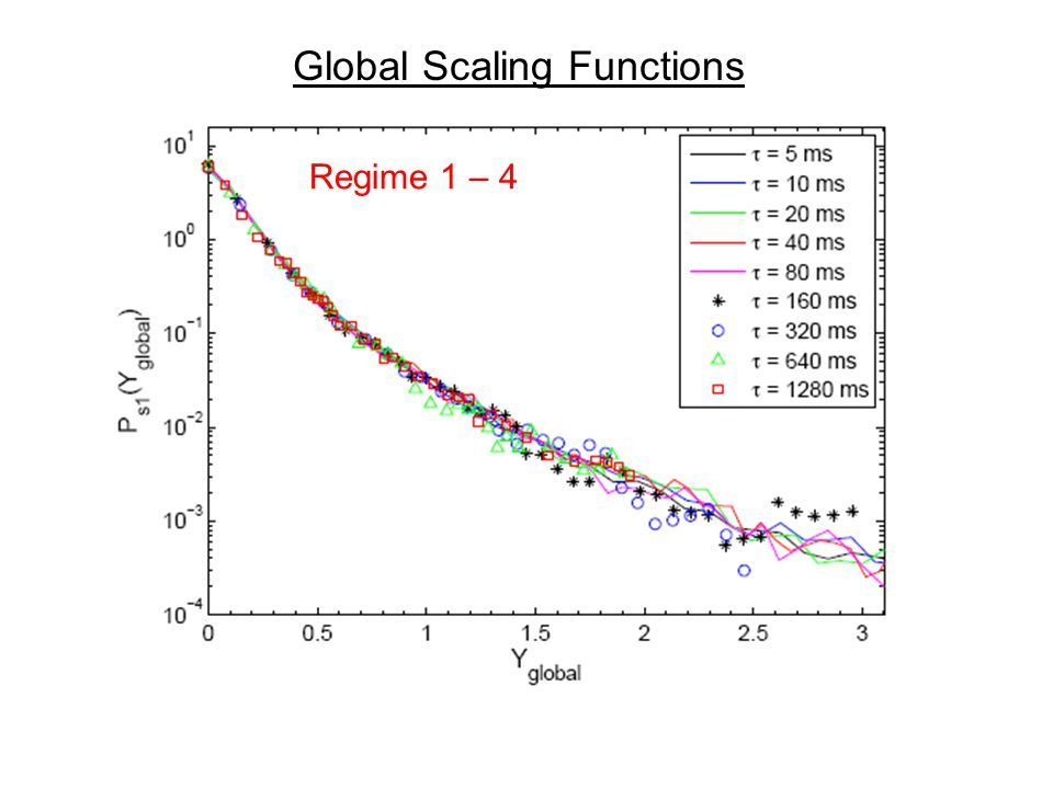 Global Scaling Functions Regime 1 – 4