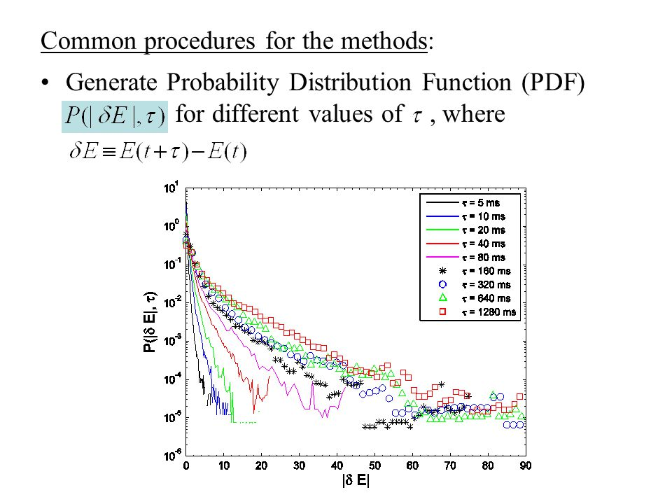 Common procedures for the methods: Generate Probability Distribution Function (PDF) for different values of, where