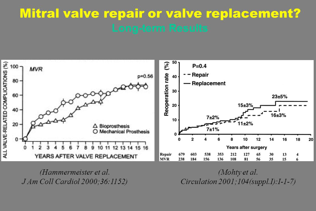 (Mohty et al. Circulation 2001;104(suppl.I):I-1-7) Mitral valve repair or valve replacement.