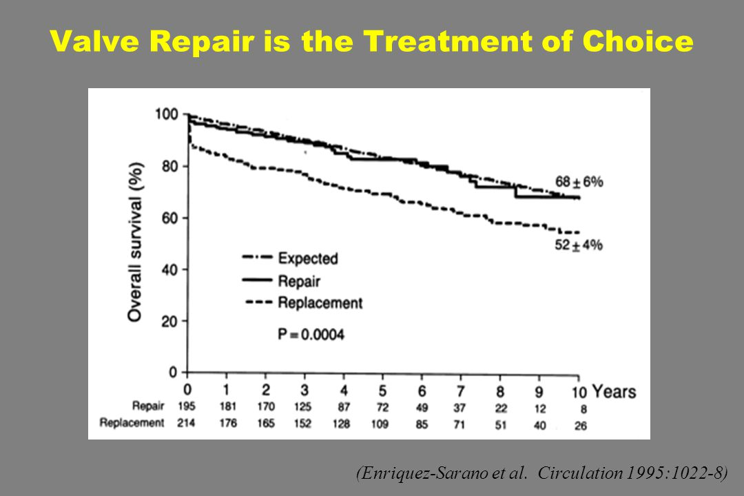 Valve Repair is the Treatment of Choice (Enriquez-Sarano et al. Circulation 1995:1022-8)