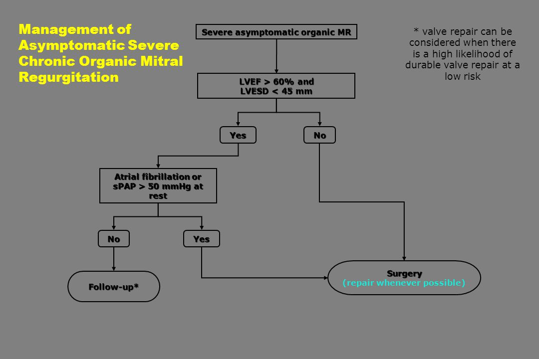 Management of Asymptomatic Severe Chronic Organic Mitral Regurgitation LVEF > 60% and LVESD < 45 mm NoYes Atrial fibrillation or sPAP > 50 mmHg at rest NoYes * valve repair can be considered when there is a high likelihood of durable valve repair at a low risk Surgery (repair whenever possible) Follow-up* Severe asymptomatic organic MR