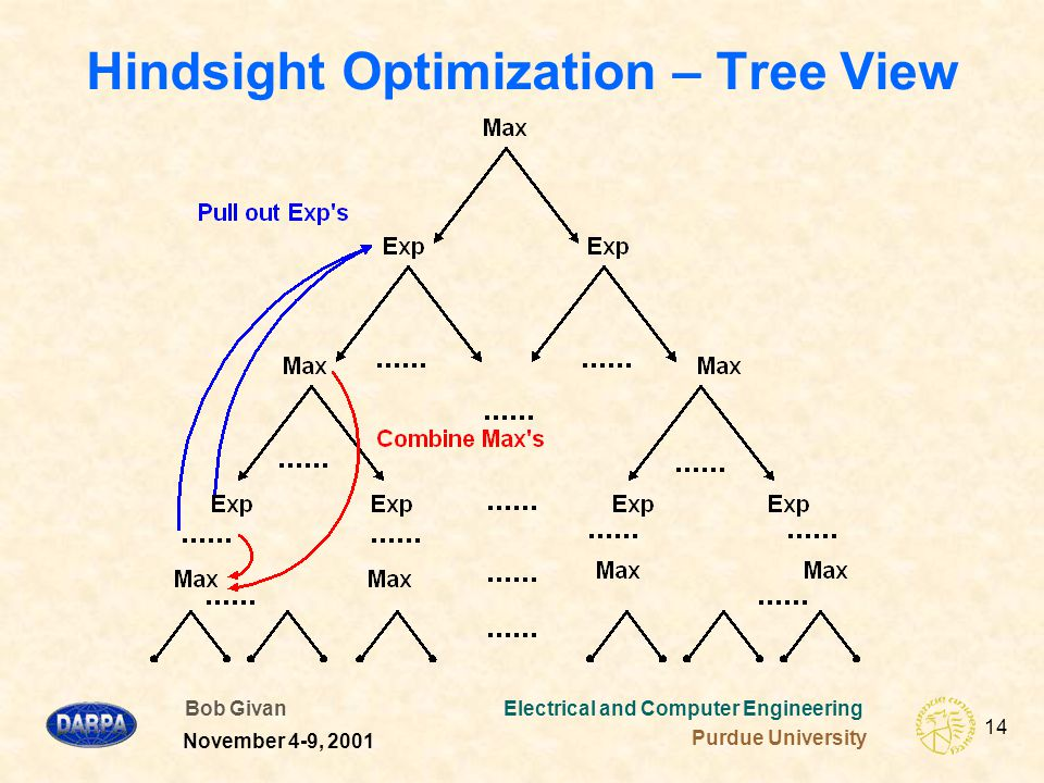 Bob Givan Electrical and Computer Engineering Purdue University 14 November 4-9, 2001 Hindsight Optimization – Tree View