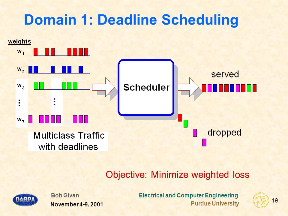 Bob Givan Electrical and Computer Engineering Purdue University 19 November 4-9, 2001 Domain 1: Deadline Scheduling Objective: Minimize weighted loss
