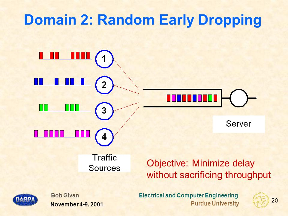 Bob Givan Electrical and Computer Engineering Purdue University 20 November 4-9, 2001 Domain 2: Random Early Dropping Objective: Minimize delay without sacrificing throughput