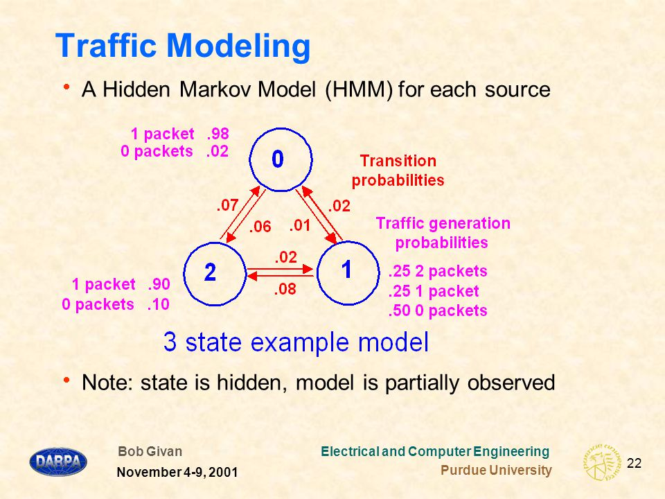 Bob Givan Electrical and Computer Engineering Purdue University 22 November 4-9, 2001 Traffic Modeling  A Hidden Markov Model (HMM) for each source  Note: state is hidden, model is partially observed